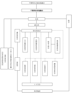 千葉県保育協議会 組織図